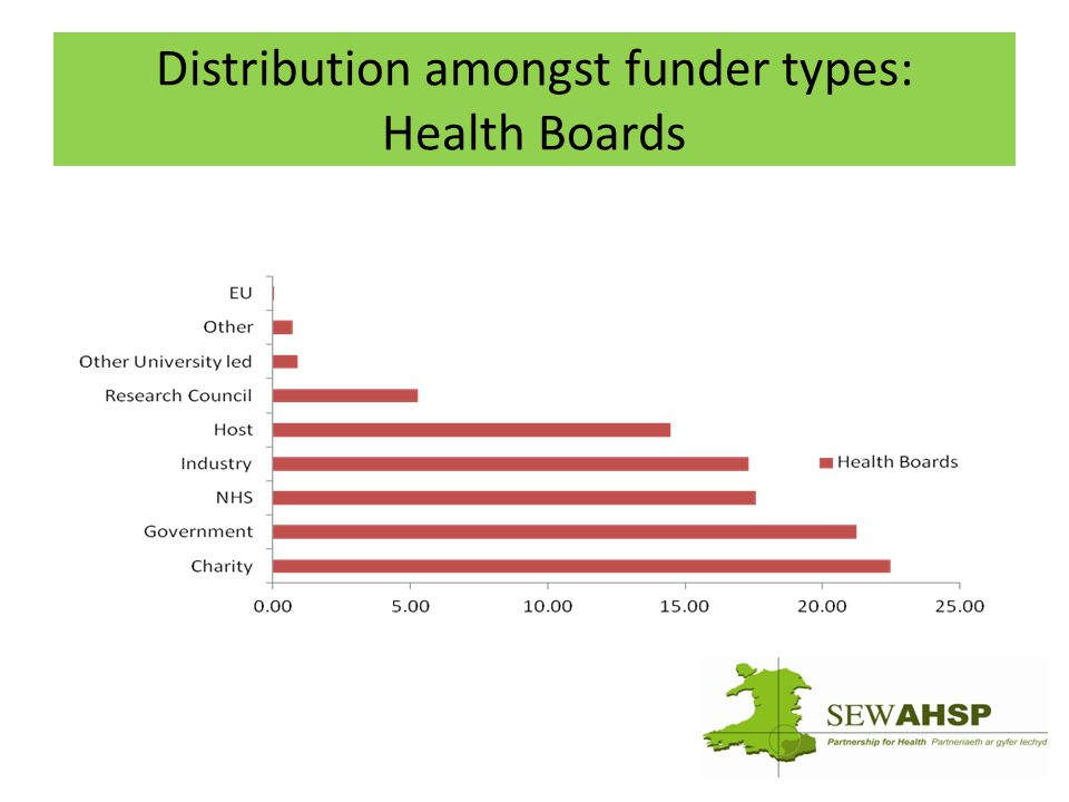 Distribution amongst funder types: Health Boards