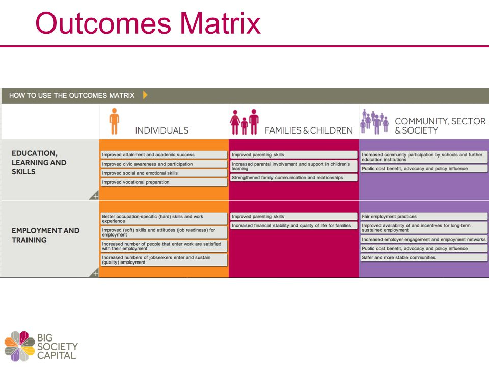 Outcomes Matrix