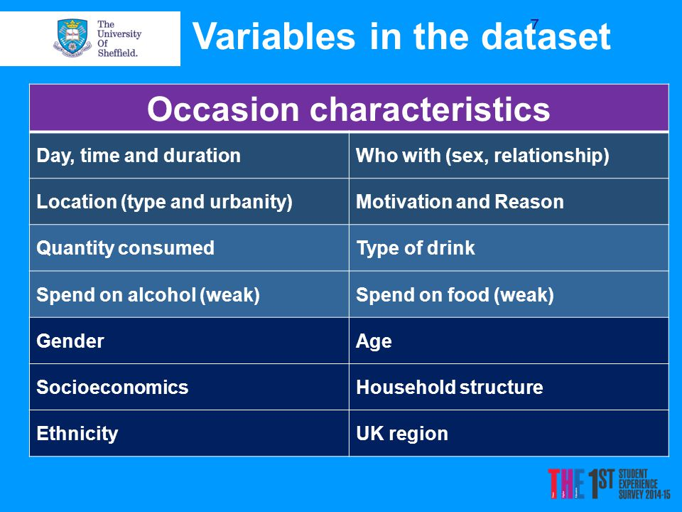 7 Occasion characteristics Day, time and durationWho with (sex, relationship) Location (type and urbanity)Motivation and Reason Quantity consumedType of drink Spend on alcohol (weak)Spend on food (weak) GenderAge SocioeconomicsHousehold structure EthnicityUK region Variables in the dataset
