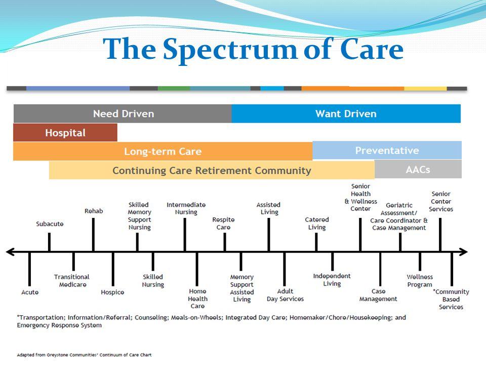The Spectrum of Care