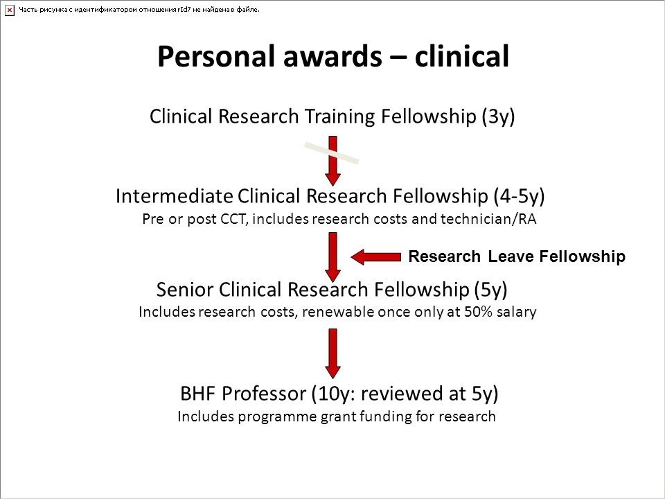 Personal awards – clinical Clinical Research Training Fellowship (3y) Intermediate Clinical Research Fellowship (4-5y) Pre or post CCT, includes resea