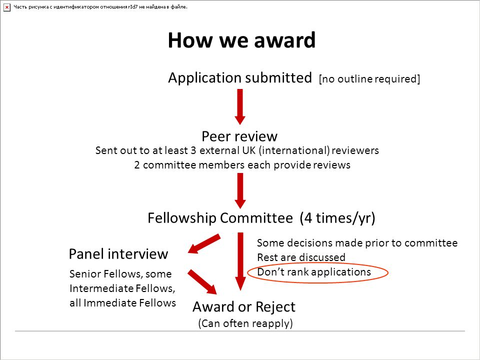 How we award Panel interview Senior Fellows, some Intermediate Fellows, all Immediate Fellows Award or Reject (Can often reapply) Some decisions made