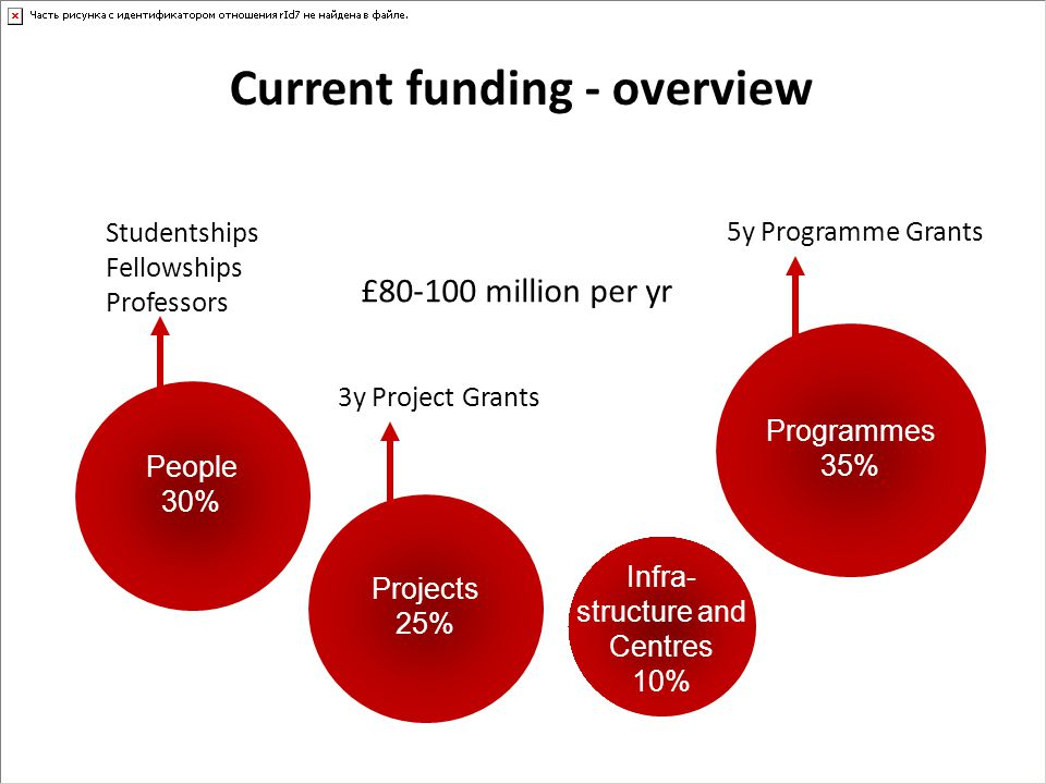 Current funding - overview Funding is response mode – with the exception of a few calls for applications for substantial funding on a specific theme – Research Excellence Awards 6 centres awarded 2013 emphasis on training and multidisciplinary research – Centres of Regenerative Medicine 3 centres awarded 2013 Mending Broken Hearts Appeal programme of investment in cardiovascular regenerative medicine research