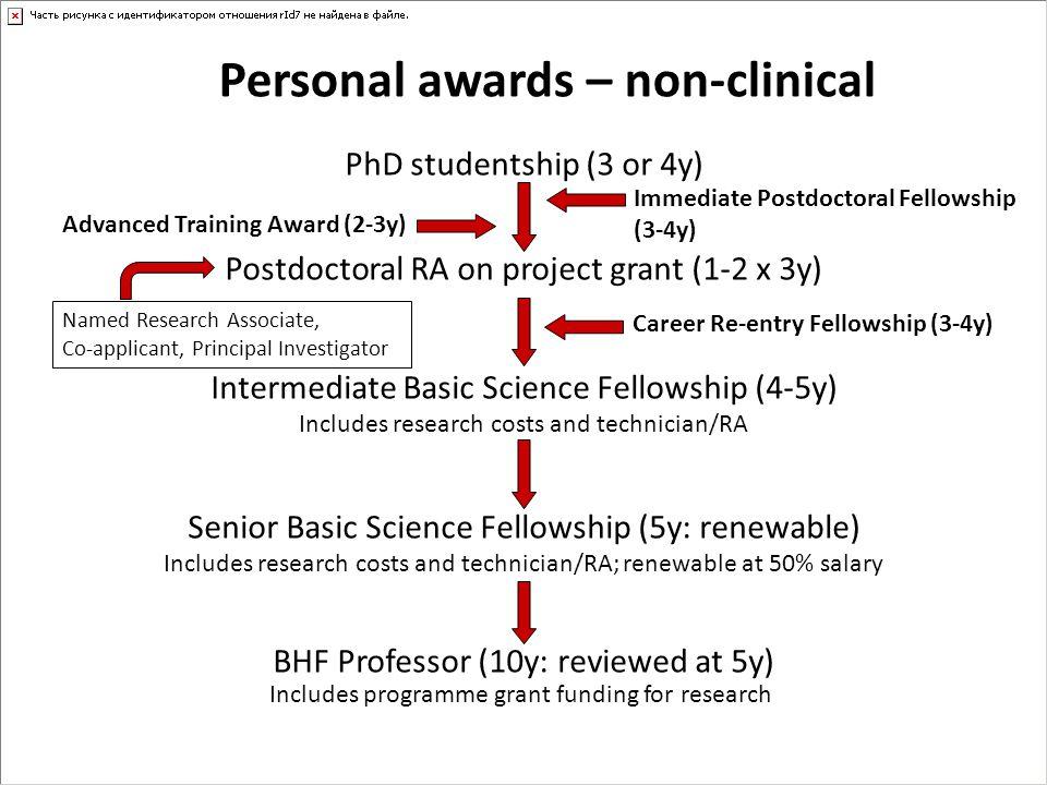 Personal awards – non-clinical Advanced Training Award (2-3y) PhD studentship (3 or 4y) Postdoctoral RA on project grant (1-2 x 3y) Intermediate Basic