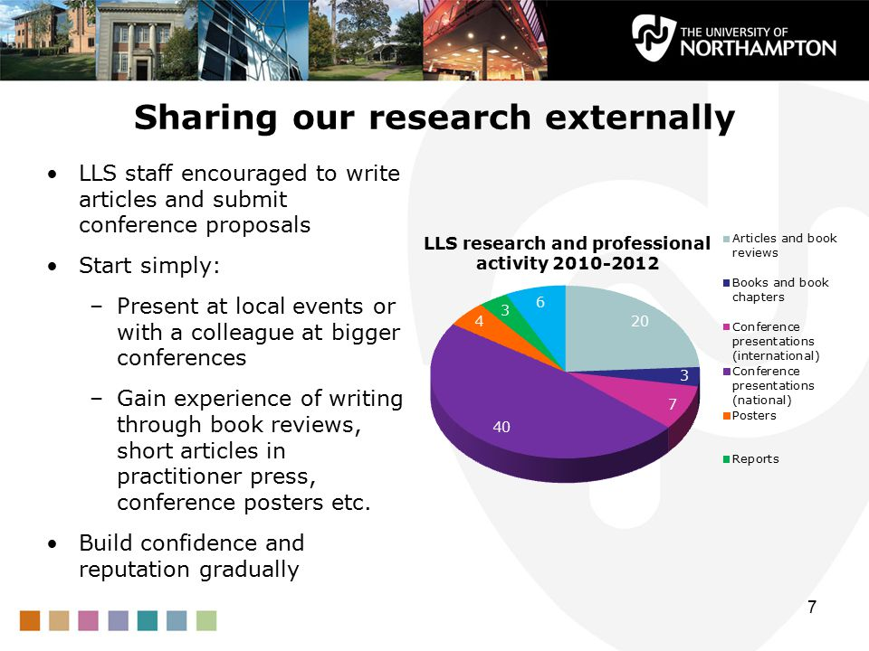 Sharing our research externally LLS staff encouraged to write articles and submit conference proposals Start simply: –Present at local events or with