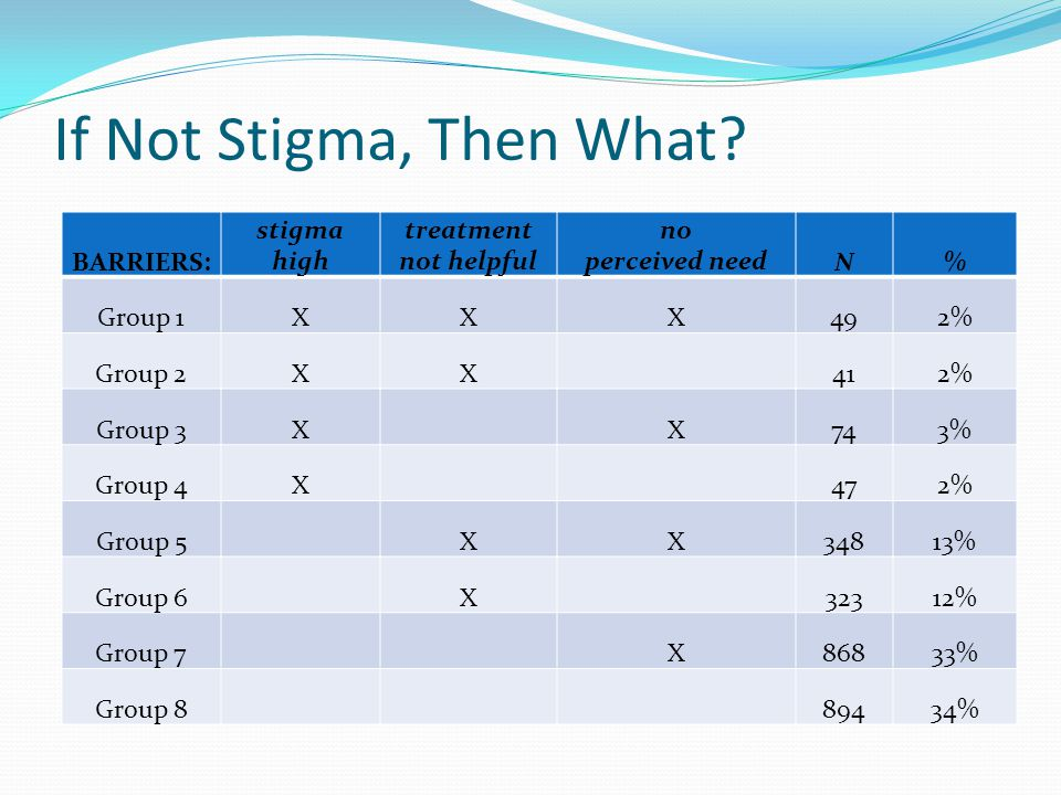 If Not Stigma, Then What.