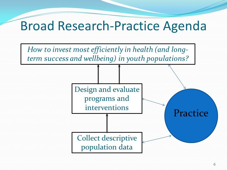 Broad Research-Practice Agenda 6 How to invest most efficiently in health (and long- term success and wellbeing) in youth populations.