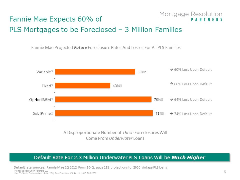 Fannie Mae Expects 60% of PLS Mortgages to be Foreclosed – 3 Million Families Default Rate For 2.3 Million Underwater PLS Loans Will be Much Higher De