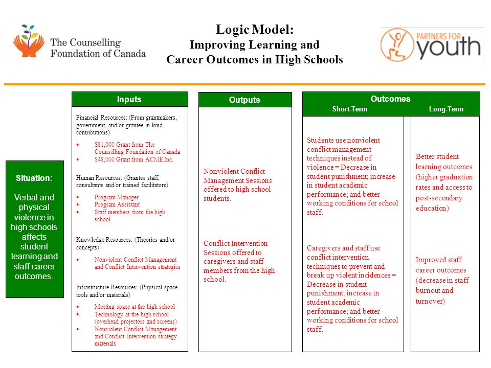 Logic Model: Improving Learning and Career Outcomes in High Schools Situation: Verbal and physical violence in high schools affects student learning and staff career outcomes.