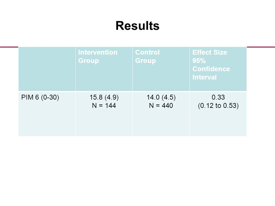 Results Intervention Group Control Group Effect Size 95% Confidence Interval PIM 6 (0-30)15.8 (4.9) N = 144 14.0 (4.5) N = 440 0.33 (0.12 to 0.53)
