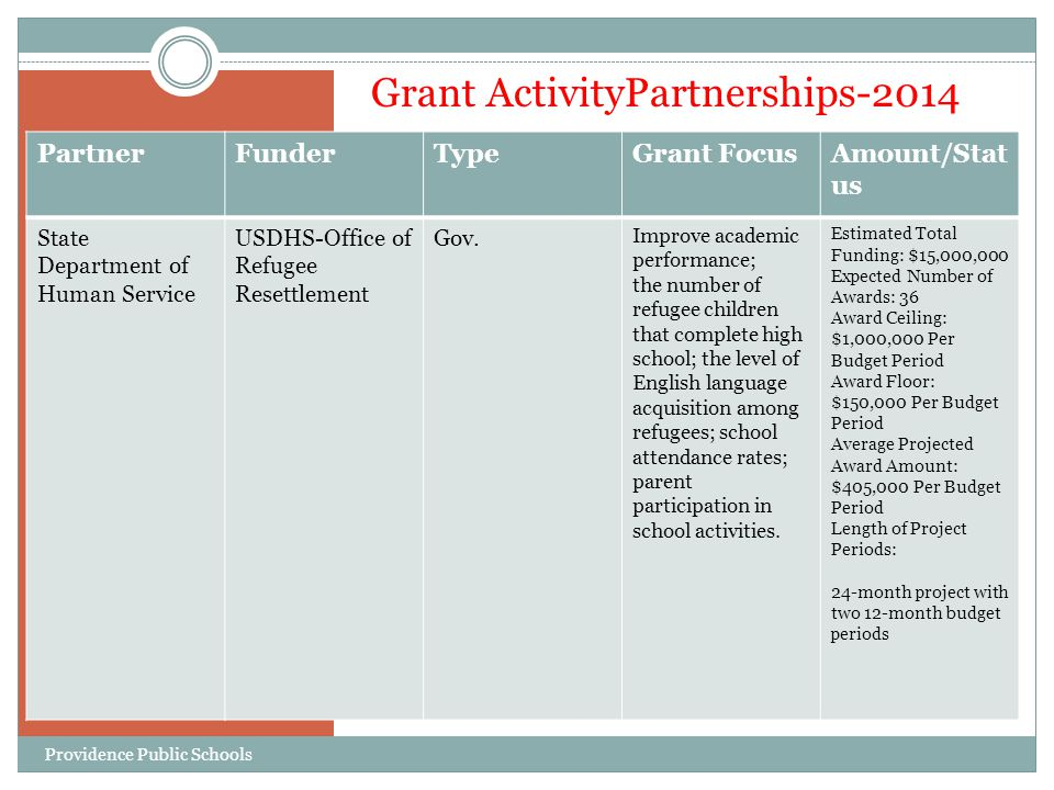 Grant ActivityPartnerships-2014 PartnerFunderTypeGrant FocusAmount/Stat us State Department of Human Service USDHS-Office of Refugee Resettlement Gov.