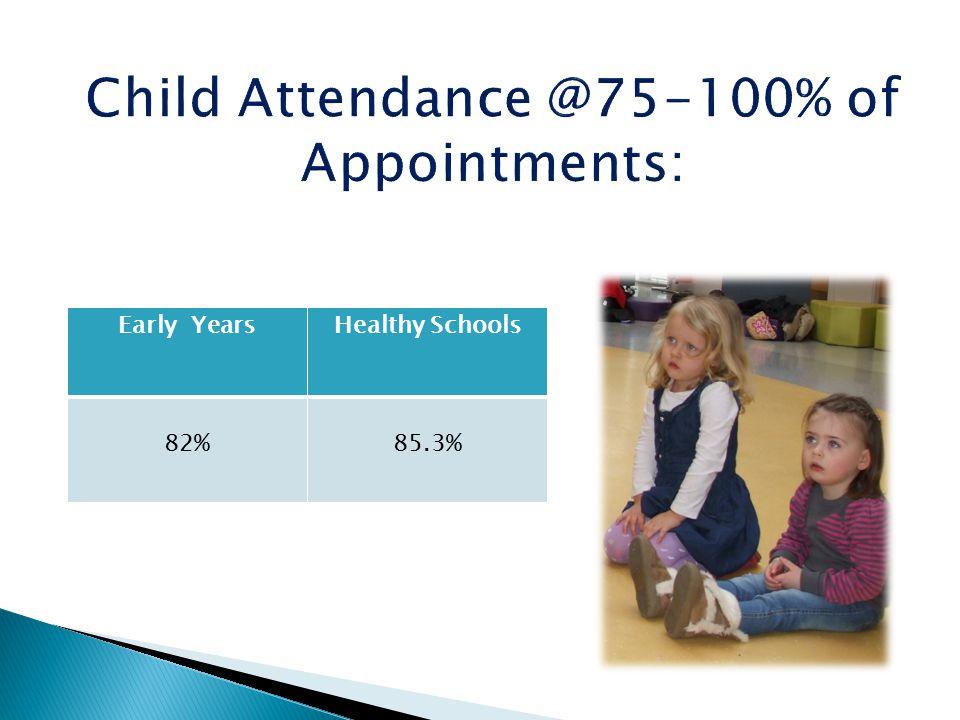 Early YearsHealthy Schools 82%85.3%