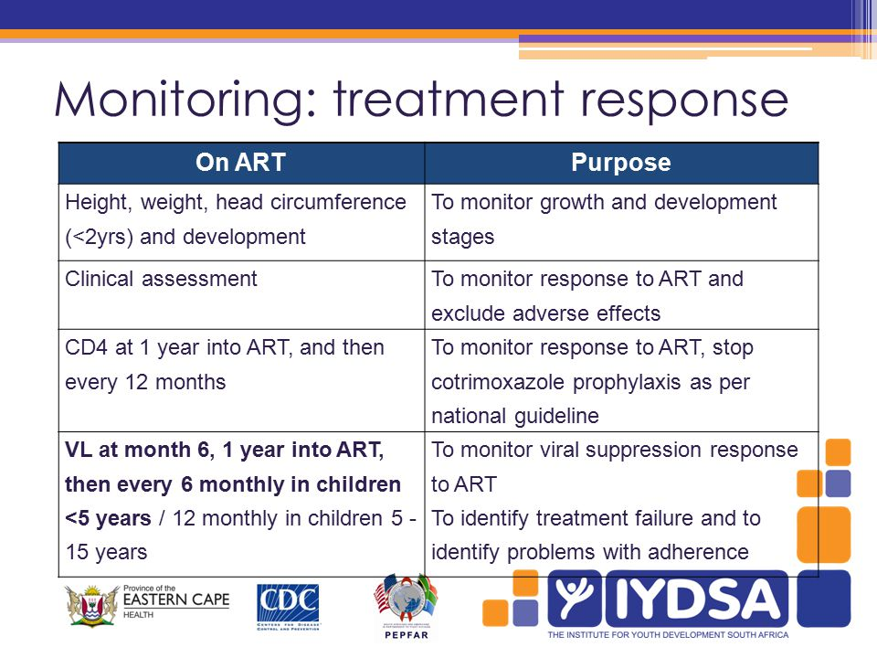 Monitoring: treatment response On ARTPurpose Height, weight, head circumference (<2yrs) and development To monitor growth and development stages Clinical assessment To monitor response to ART and exclude adverse effects CD4 at 1 year into ART, and then every 12 months To monitor response to ART, stop cotrimoxazole prophylaxis as per national guideline VL at month 6, 1 year into ART, then every 6 monthly in children <5 years / 12 monthly in children 5 - 15 years To monitor viral suppression response to ART To identify treatment failure and to identify problems with adherence