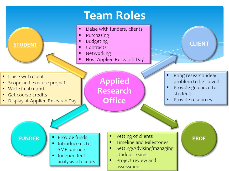  Liaise with client  Scope and execute project  Write final report  Get course credits  Display at Applied Research Day  Liaise with client  Scope and execute project  Write final report  Get course credits  Display at Applied Research Day Team Roles Applied Research Office STUDENT CLIENT PROFFUNDER  Bring research idea/ problem to be solved  Provide guidance to students  Provide resources  Bring research idea/ problem to be solved  Provide guidance to students  Provide resources  Provide funds  Introduce us to SME partners  Independent analysis of clients  Provide funds  Introduce us to SME partners  Independent analysis of clients  Liaise with funders, clients  Purchasing  Budgeting  Contracts  Networking  Host Applied Research Day  Liaise with funders, clients  Purchasing  Budgeting  Contracts  Networking  Host Applied Research Day  Vetting of clients  Timeline and Milestones  Setting/Advising/managing student teams  Project review and assessment  Vetting of clients  Timeline and Milestones  Setting/Advising/managing student teams  Project review and assessment