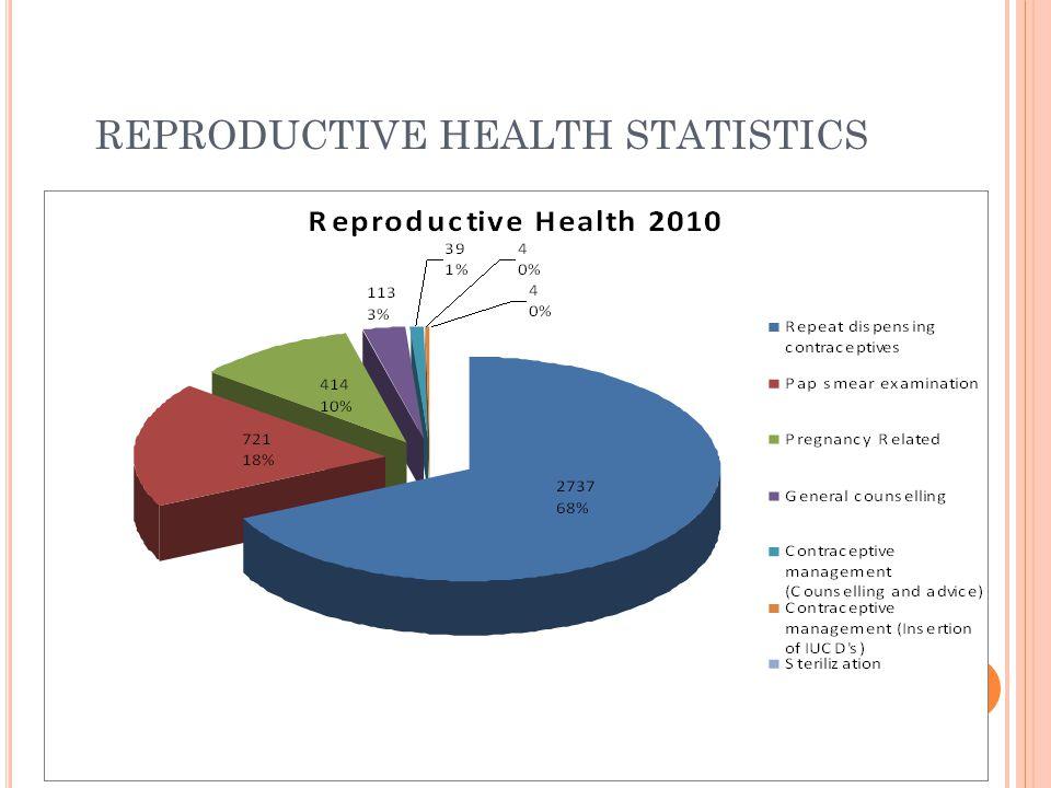 REPRODUCTIVE HEALTH STATISTICS