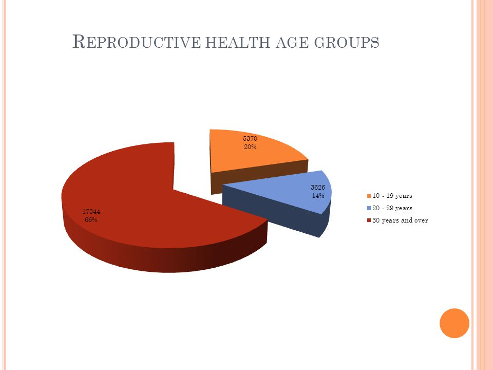 R EPRODUCTIVE HEALTH AGE GROUPS