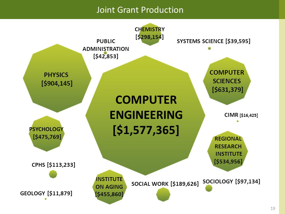 PHYSICS [$904,145] COMPUTER ENGINEERING [$1,577,365] COMPUTER SCIENCES [$631,379] REGIONAL RESEARCH INSTITUTE [$534,956] SOCIOLOGY [$97,134] SOCIAL WORK [$189,626] INSTITUTE ON AGING [$455,860] GEOLOGY [$11,879] CPHS [$113,233] PSYCHOLOGY [$475,769] SYSTEMS SCIENCE [$39,595] CHEMISTRY [$298,154] PUBLIC ADMINISTRATION [$42,853] CIMR [$16,425] Joint Grant Production 19
