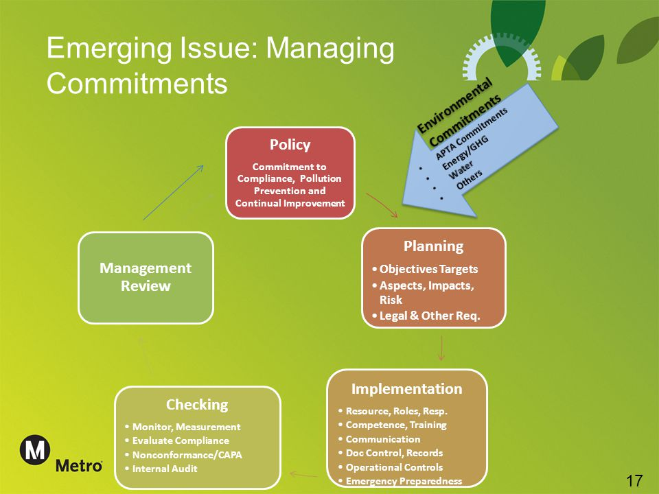 Emerging Issue: Managing Commitments Policy Commitment to Compliance, Pollution Prevention and Continual Improvement Planning Objectives Targets Aspects, Impacts, Risk Legal & Other Req.