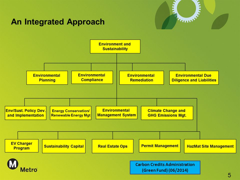 An Integrated Approach Carbon Credits Administration (Green Fund) (06/2014) 5