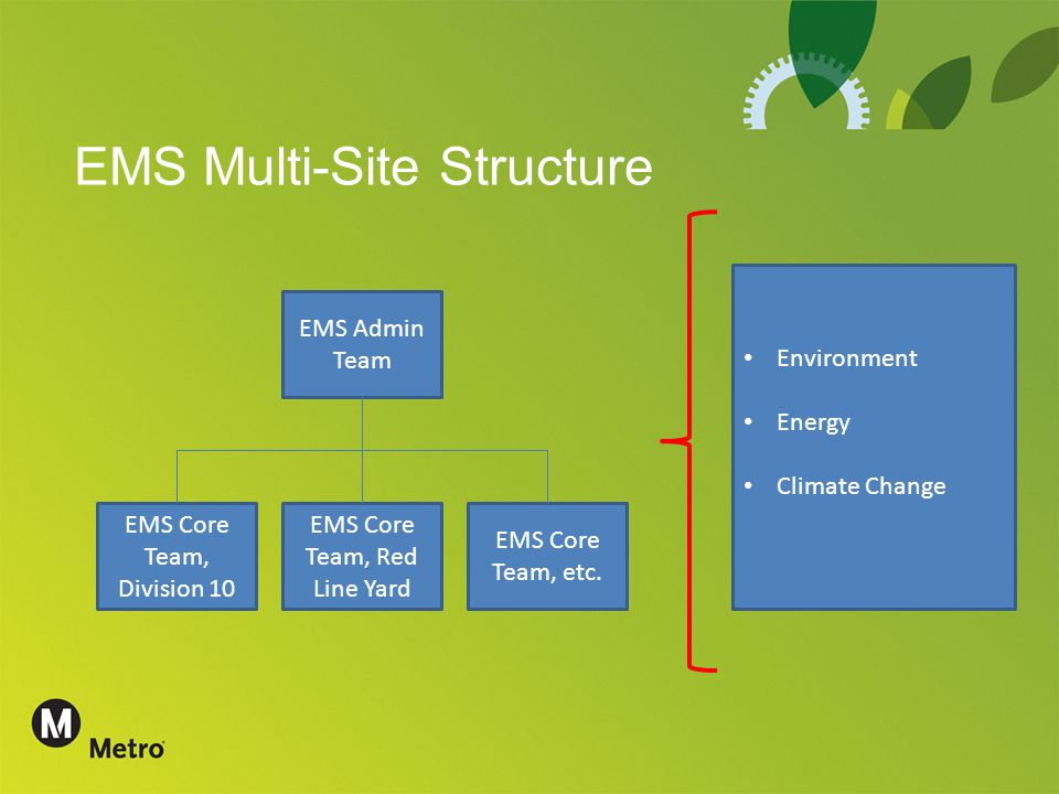 EMS Multi-Site Structure EMS Admin Team EMS Core Team, Division 10 EMS Core Team, Red Line Yard EMS Core Team, etc.