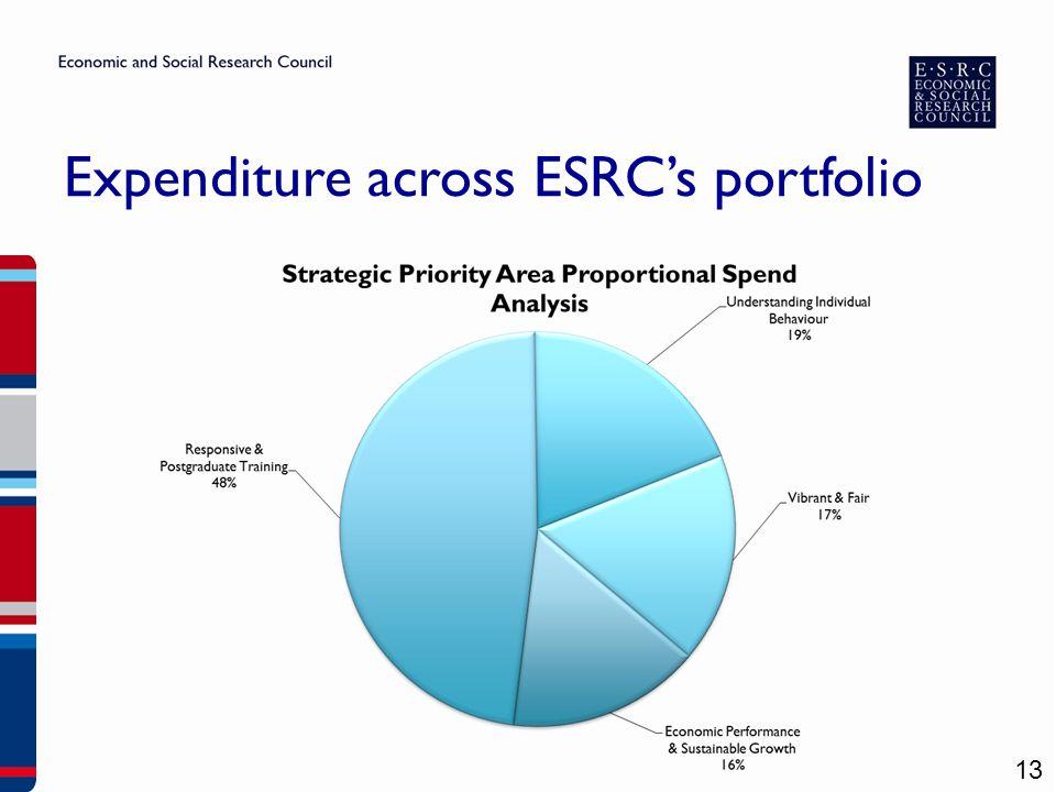 Expenditure across ESRC's portfolio 13