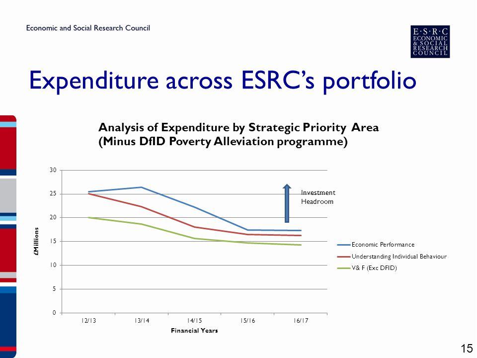 15 Expenditure across ESRC's portfolio