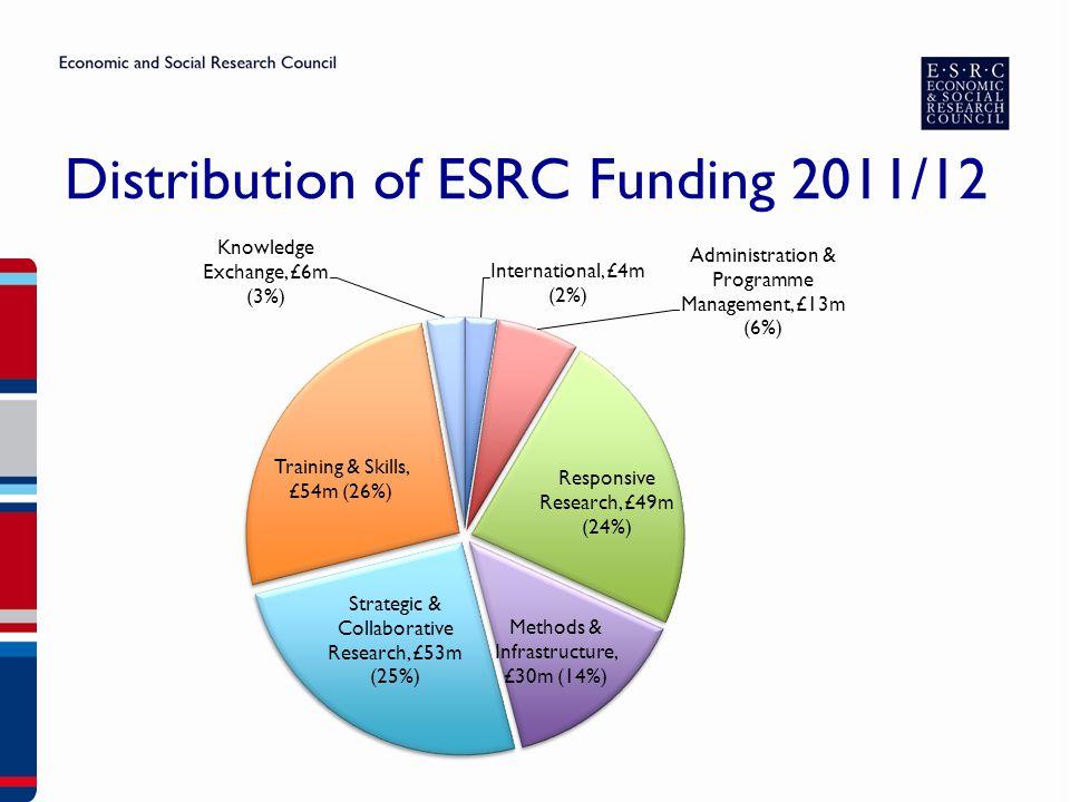 Distribution of ESRC Funding 2011/12