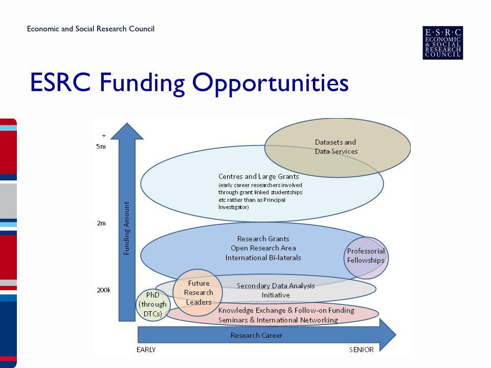 ESRC Funding Opportunities