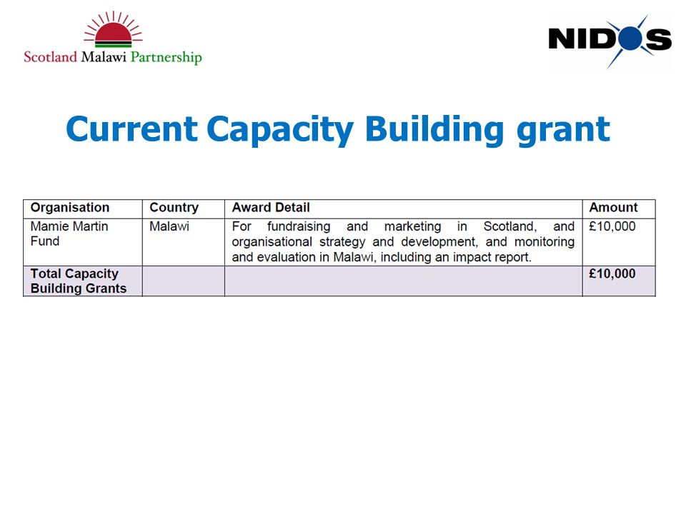 Current Capacity Building grant