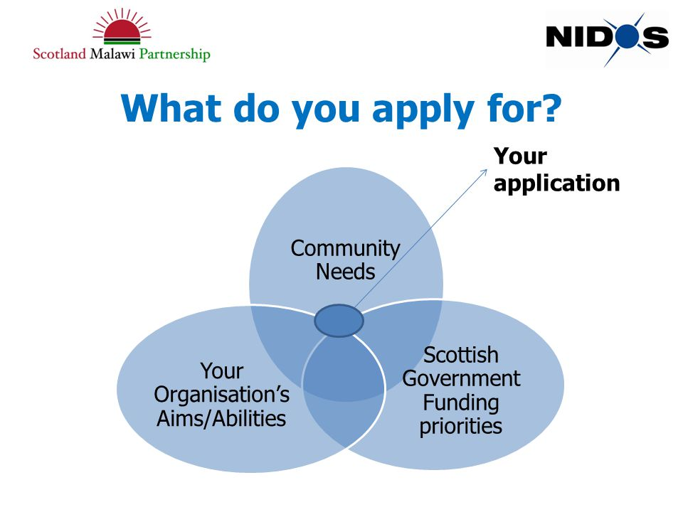 What do you apply for.