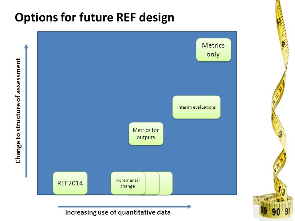 Increasing use of quantitative data Change to structure of assessment REF2014 Incremental change Metrics only Interim evaluations Metrics for outputs Options for future REF design