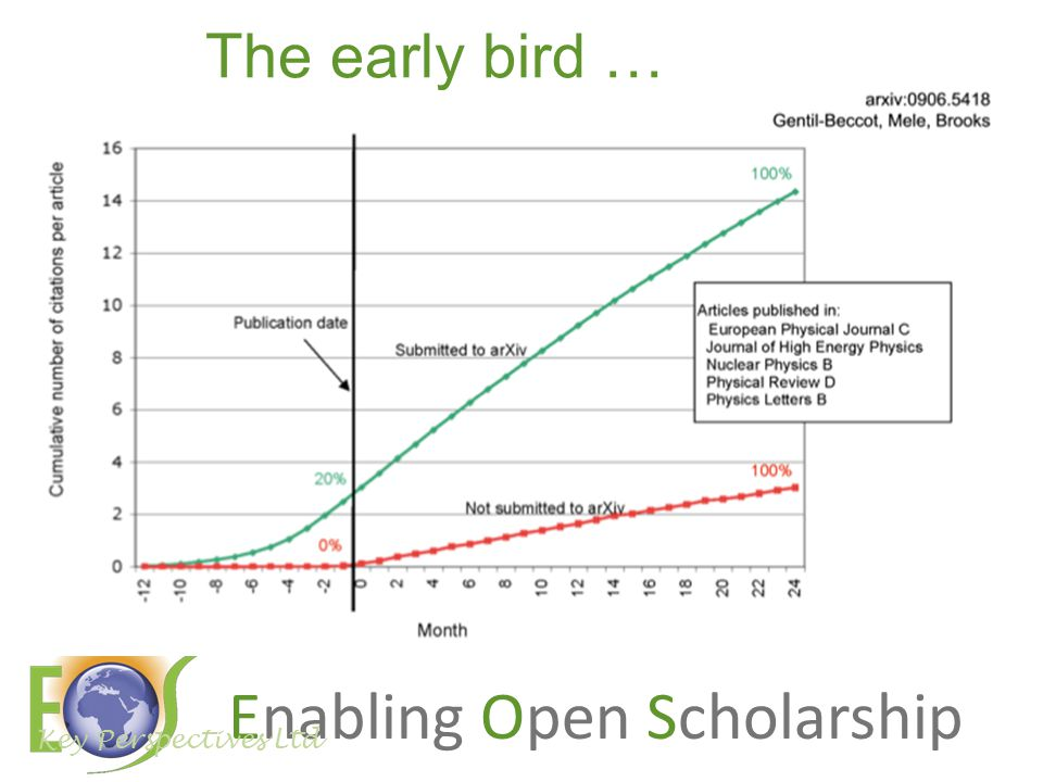 Enabling Open Scholarship The early bird … Key Perspectives Ltd