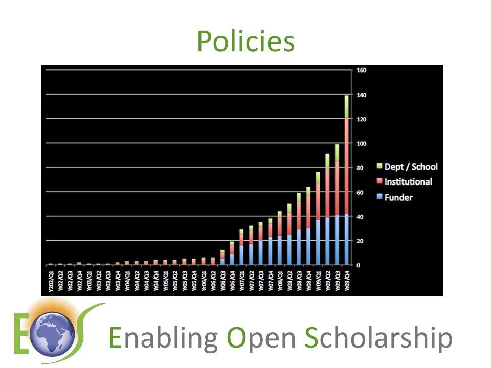 Enabling Open Scholarship Policies