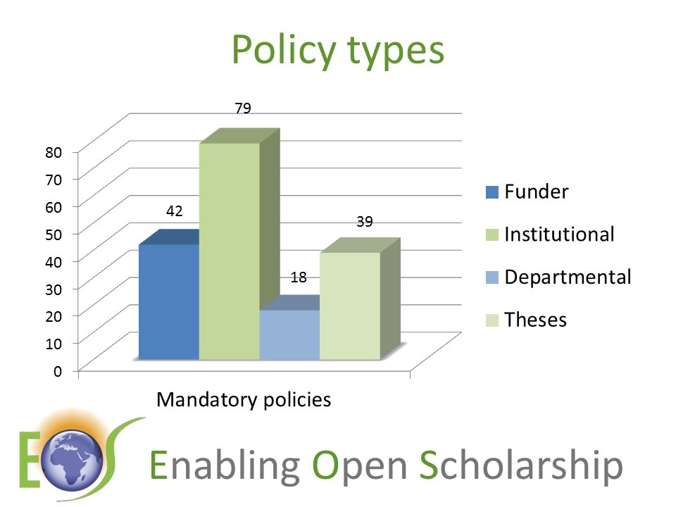 Enabling Open Scholarship Policy types