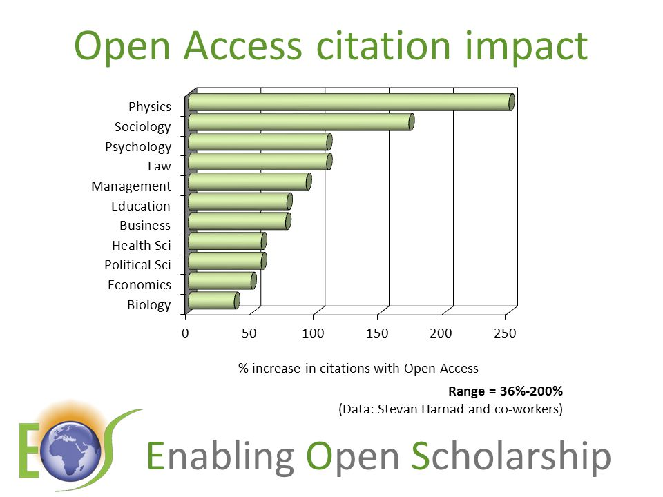 Enabling Open Scholarship Open Access citation impact Range = 36%-200% (Data: Stevan Harnad and co-workers)