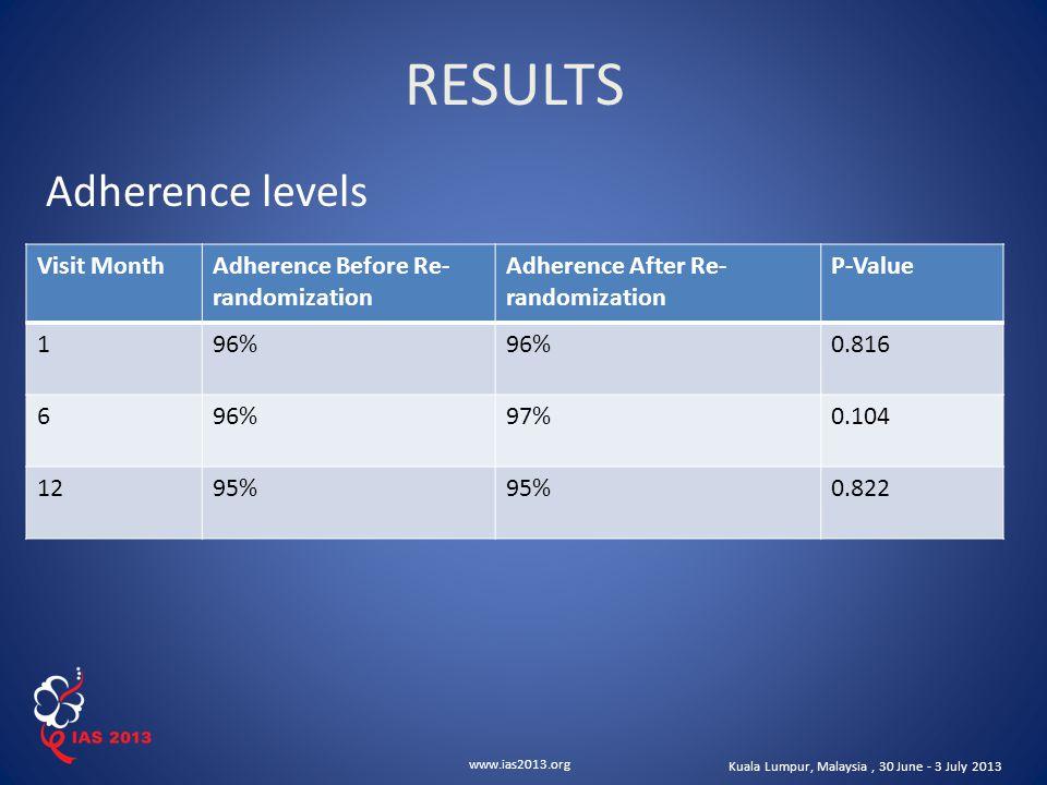 www.ias2013.org Kuala Lumpur, Malaysia, 30 June - 3 July 2013 Adherence levels RESULTS Visit MonthAdherence Before Re- randomization Adherence After R