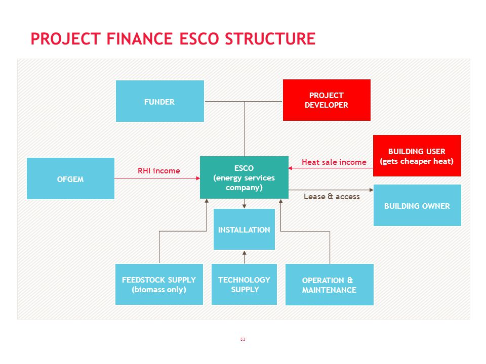 53 PROJECT FINANCE ESCO STRUCTURE ESCO (energy services company) OFGEM FEEDSTOCK SUPPLY (biomass only) OPERATION & MAINTENANCE TECHNOLOGY SUPPLY INSTALLATION BUILDING USER (gets cheaper heat) RHI income Heat sale income BUILDING OWNER Lease & access FUNDER PROJECT DEVELOPER