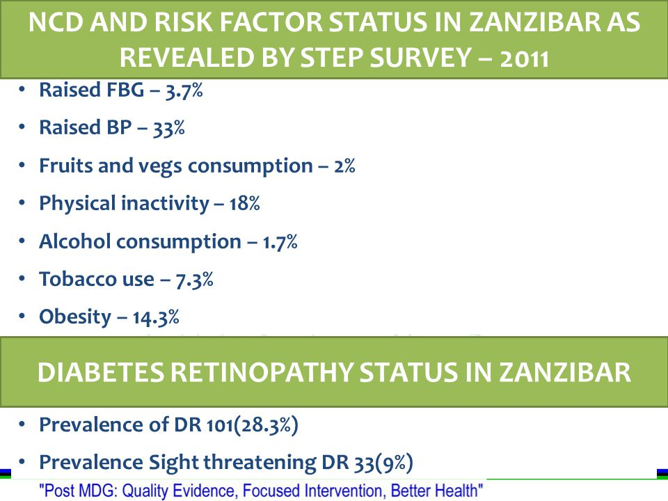 Raised FBG – 3.7% Raised BP – 33% Fruits and vegs consumption – 2% Physical inactivity – 18% Alcohol consumption – 1.7% Tobacco use – 7.3% Obesity – 14.3% NCD AND RISK FACTOR STATUS IN ZANZIBAR AS REVEALED BY STEP SURVEY – 2011 Prevalence of DR 101(28.3%) Prevalence Sight threatening DR 33(9%) DIABETES RETINOPATHY STATUS IN ZANZIBAR