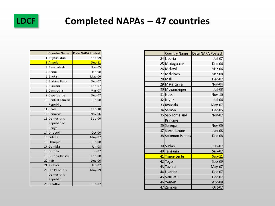 Completed NAPAs – 47 countries LDCF