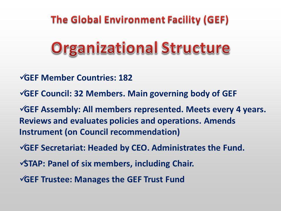 CBD UNFCC CCD International Waters CEO / CHAIRMAN GEF SECRETARIAT COUNCIL ASSEMBLY W.B.