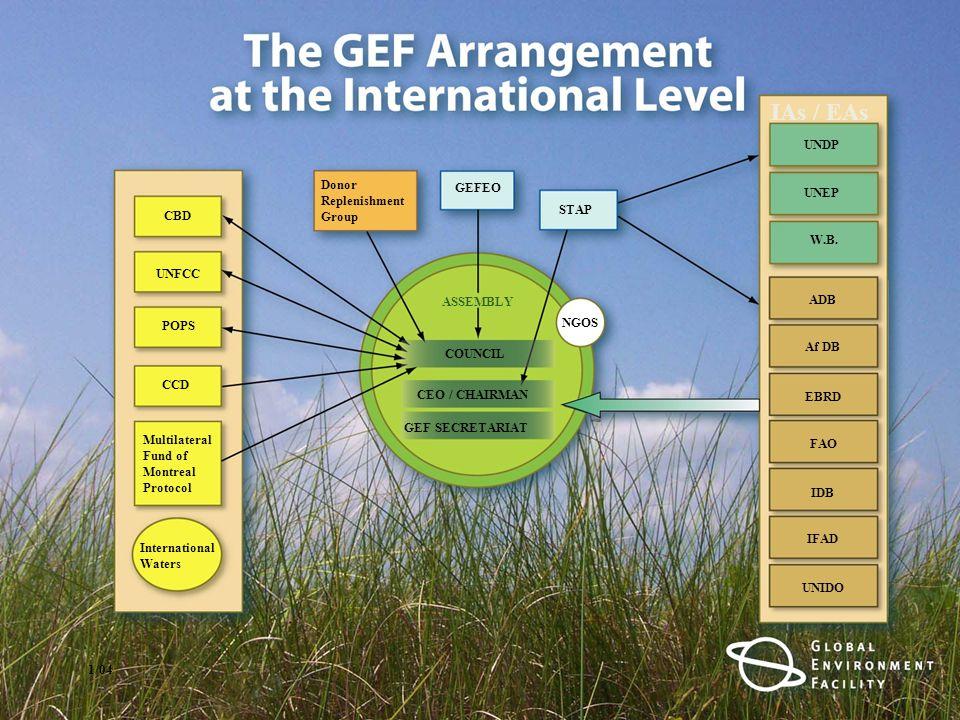 GET GEFTF AF NPIF LDCF SCCF GCF Interim Secretariat for
