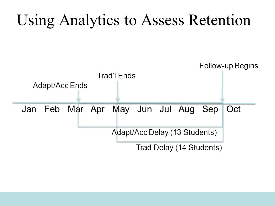 Using Analytics to Assess Retention Jan Feb Mar Apr May Jun Jul Aug Sep Oct Follow-up Begins Adapt/Acc Ends Trad'l Ends Adapt/Acc Delay (13 Students) Trad Delay (14 Students)