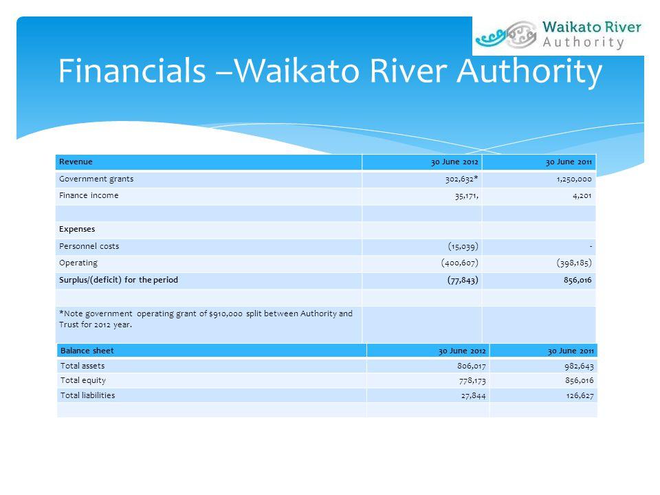 Financials –Waikato River Authority Revenue30 June 201230 June 2011 Government grants302,632*1,250,000 Finance income35,171,4,201 Expenses Personnel c