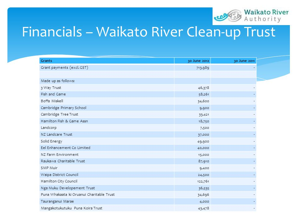 Financials – Waikato River Clean-up Trust Grants30 June 201230 June 2011 Grant payments (excl. GST)713,989- Made up as follows: 3 Way Trust46,378- Fis