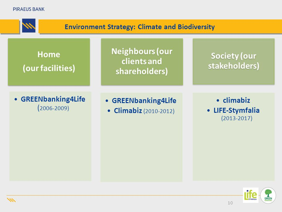 10 Environment Strategy: Climate and Biodiversity Home (our facilities) GREENbanking 4Life ( 2006-2009) Neighbours (our clients and shareholders) GREENbanking 4Life Climabiz (2010- 2012) Society (our stakeholders) climabiz LIFE-Stymfalia (2013-2017)