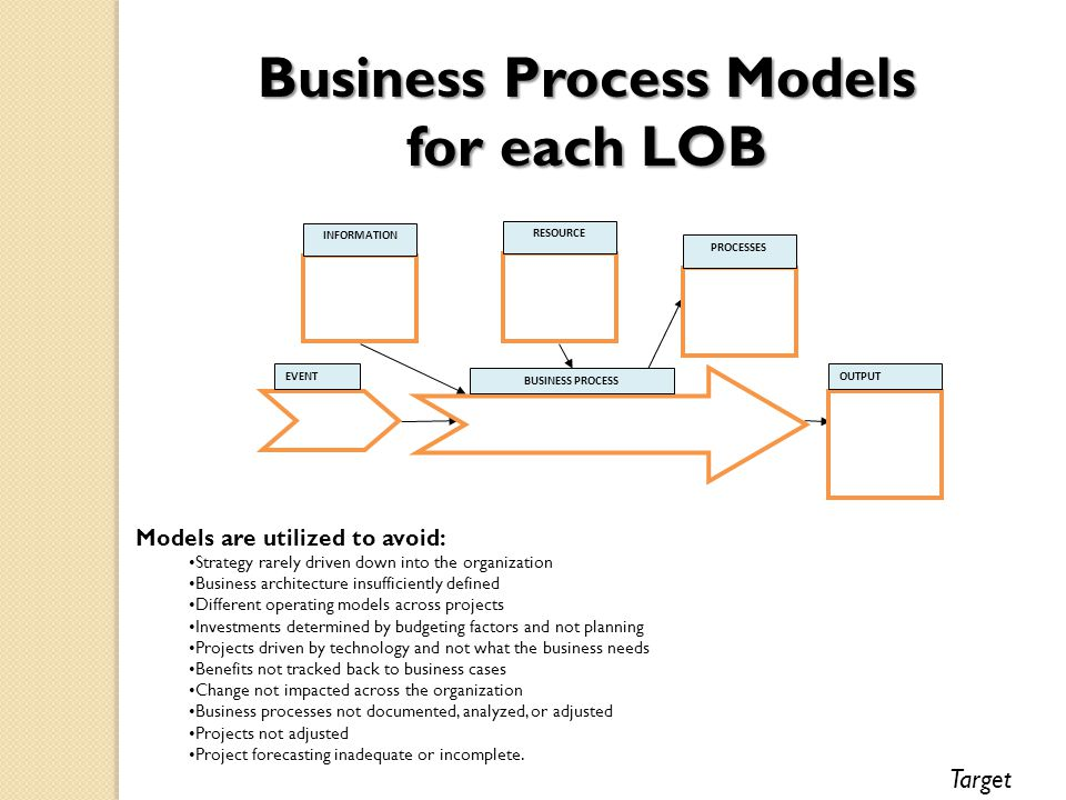 INFORMATION RESOURCE PROCESSES OUTPUT BUSINESS PROCESS EVENT Models are utilized to avoid: Strategy rarely driven down into the organization Business architecture insufficiently defined Different operating models across projects Investments determined by budgeting factors and not planning Projects driven by technology and not what the business needs Benefits not tracked back to business cases Change not impacted across the organization Business processes not documented, analyzed, or adjusted Projects not adjusted Project forecasting inadequate or incomplete.
