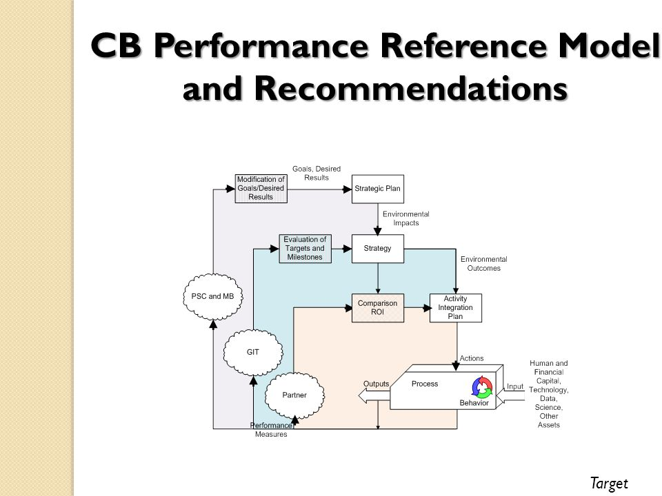 CB Performance Reference Model and Recommendations Target