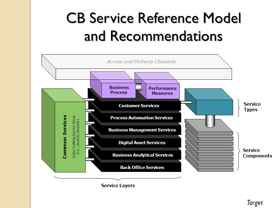 Customer Services Process Automation Services Business Management Services Digital Asset Services Business Analytical Services Back Office Services Common Services Cross-Cutting Service Areas (i.e., Search, Security) Service Types Service Layers Service Components Performance Measures Business Process Access and Delivery Channels CB Service Reference Model and Recommendations Target