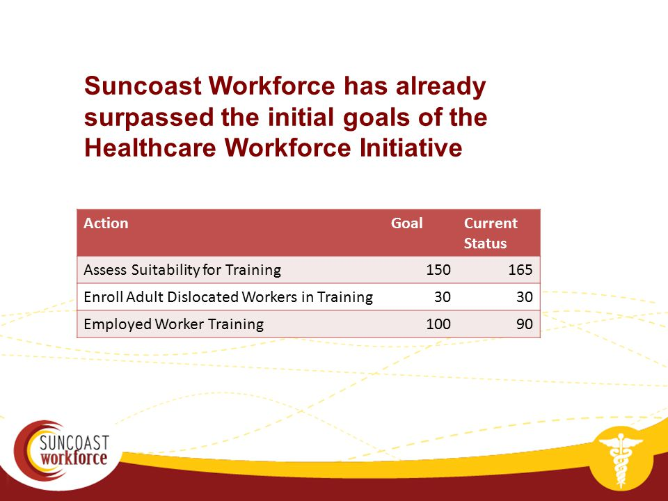 Suncoast Workforce has already surpassed the initial goals of the Healthcare Workforce Initiative ActionGoalCurrent Status Assess Suitability for Trai
