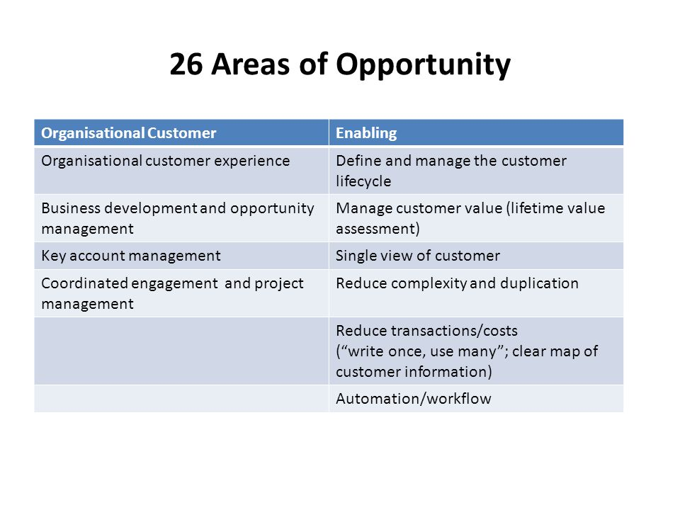 26 Areas of Opportunity Organisational CustomerEnabling Organisational customer experienceDefine and manage the customer lifecycle Business development and opportunity management Manage customer value (lifetime value assessment) Key account managementSingle view of customer Coordinated engagement and project management Reduce complexity and duplication Reduce transactions/costs ( write once, use many ; clear map of customer information) Automation/workflow
